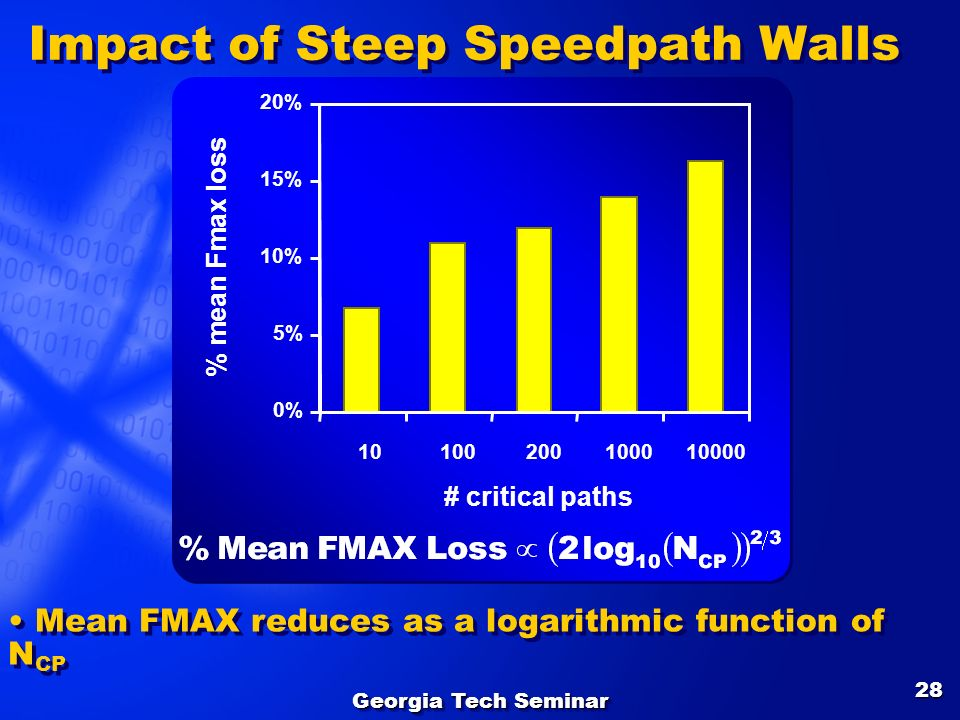 Impact of Steep Speedpath Walls