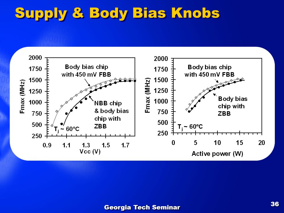 Supply & Body Bias Knobs