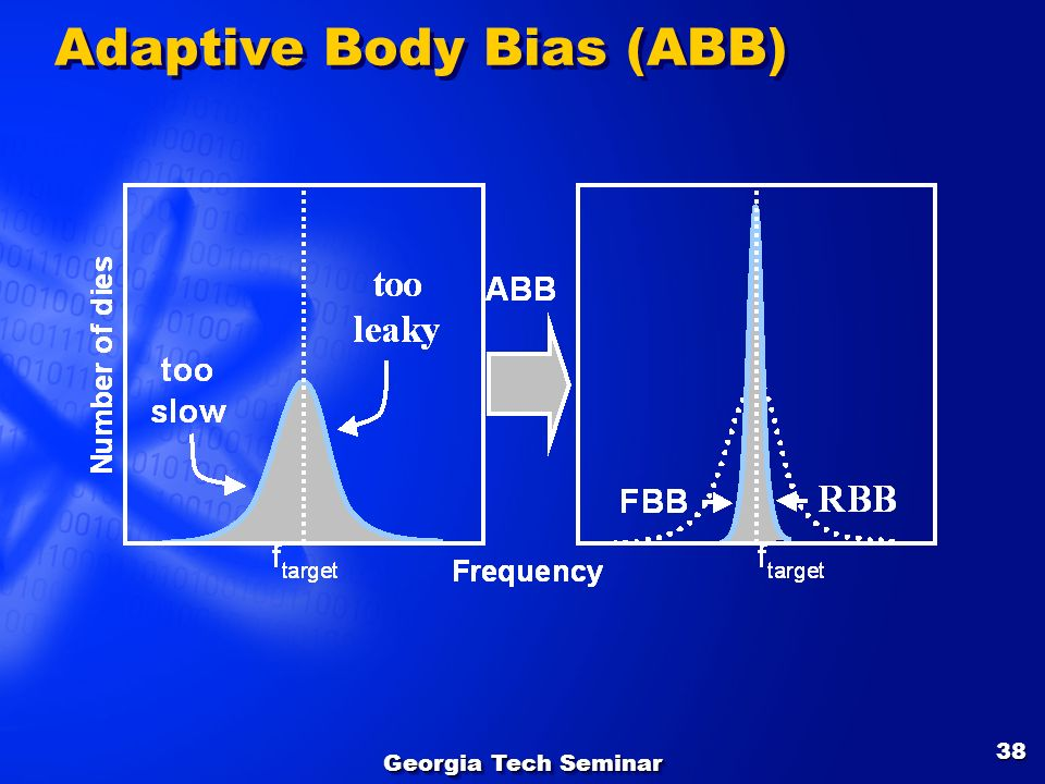 Adaptive Body Bias (ABB)