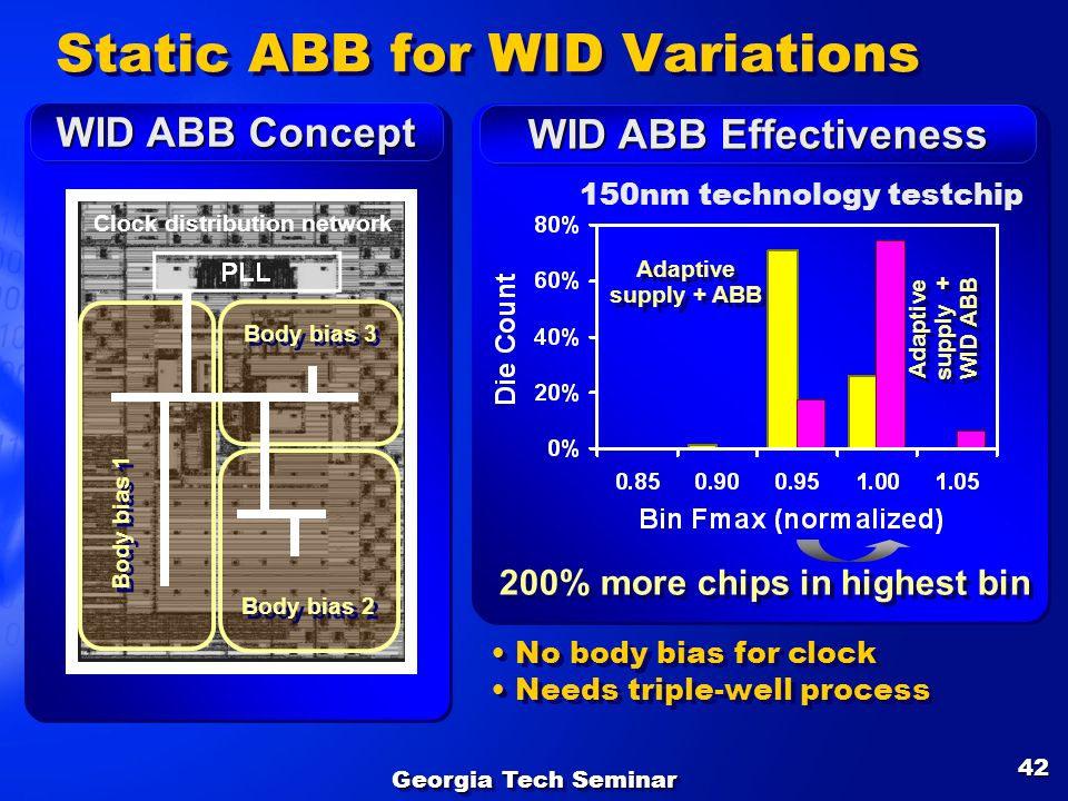 Static ABB for WID Variations
