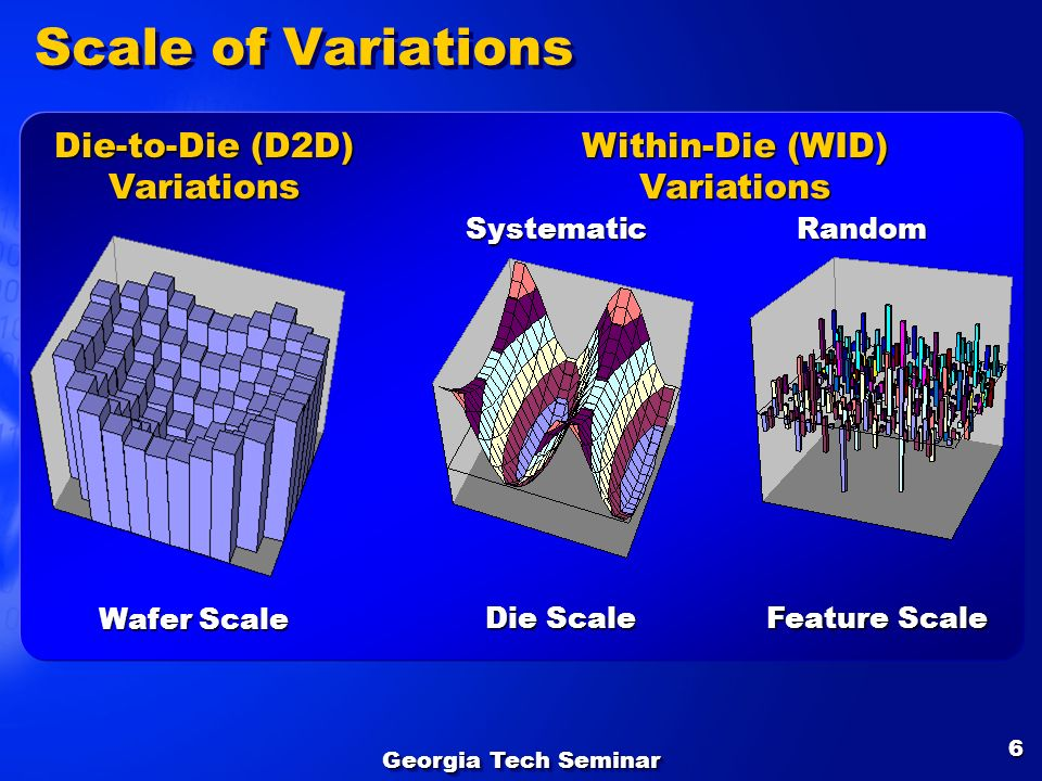 Scale of Variations Die-to-Die (D2D) Variations