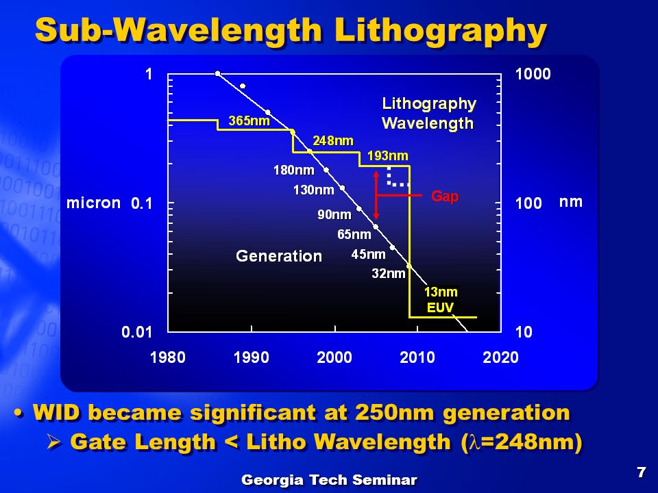 Sub-Wavelength Lithography