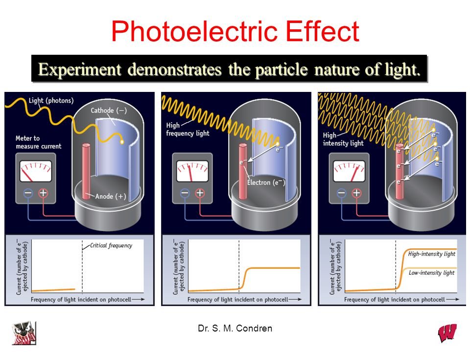 Experiment demonstrates the particle nature of light.