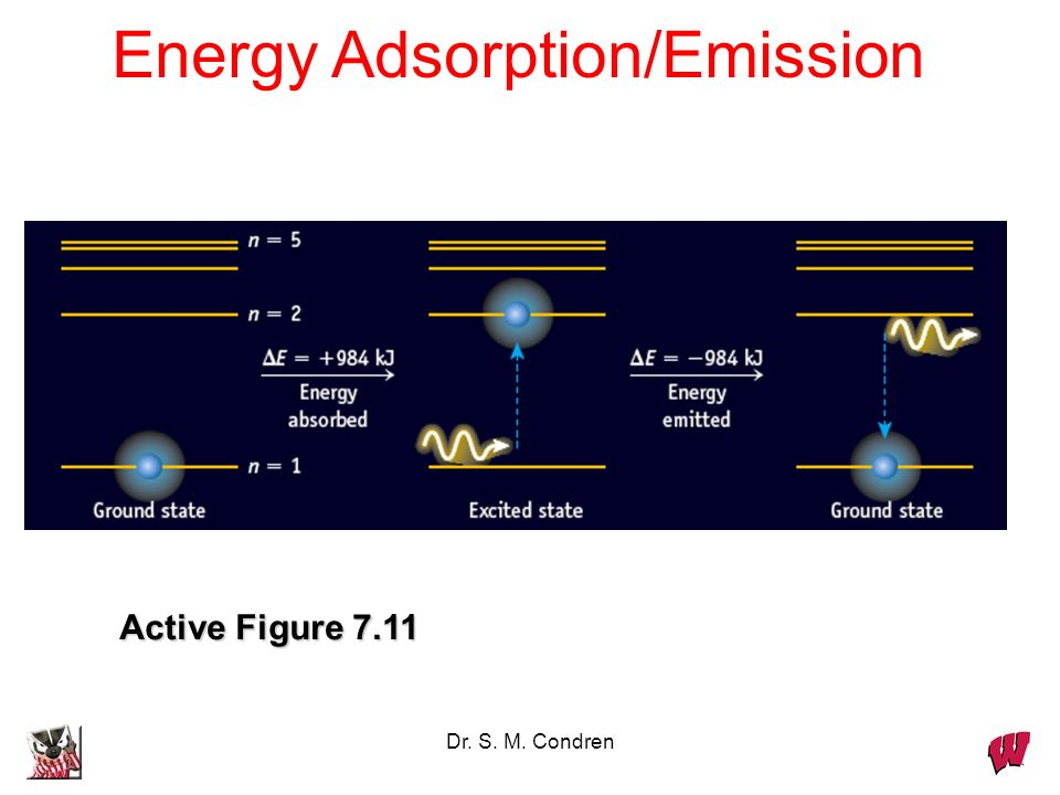 Energy Adsorption/Emission