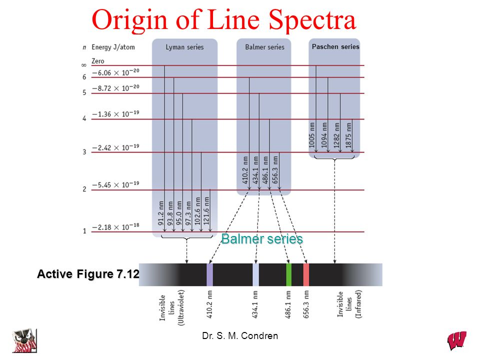 Origin of Line Spectra Balmer series Active Figure 7.12