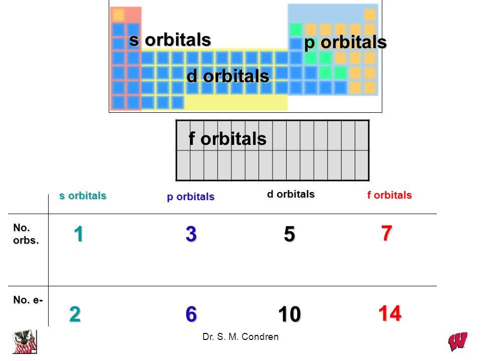 1 3 5 7 2 6 10 14 s orbitals p orbitals d orbitals f orbitals