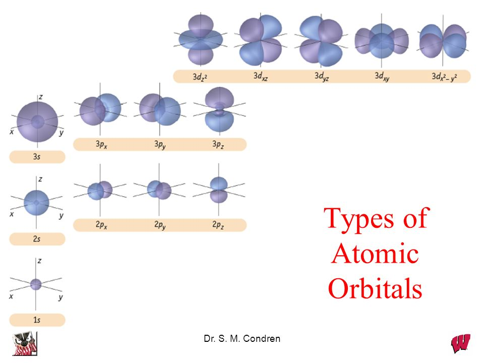 Types of Atomic Orbitals