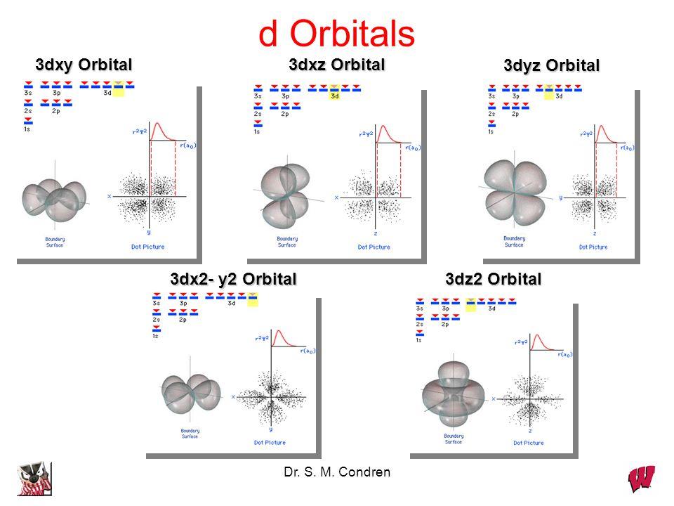 d Orbitals 3dxy Orbital 3dxz Orbital 3dyz Orbital 3dx2- y2 Orbital