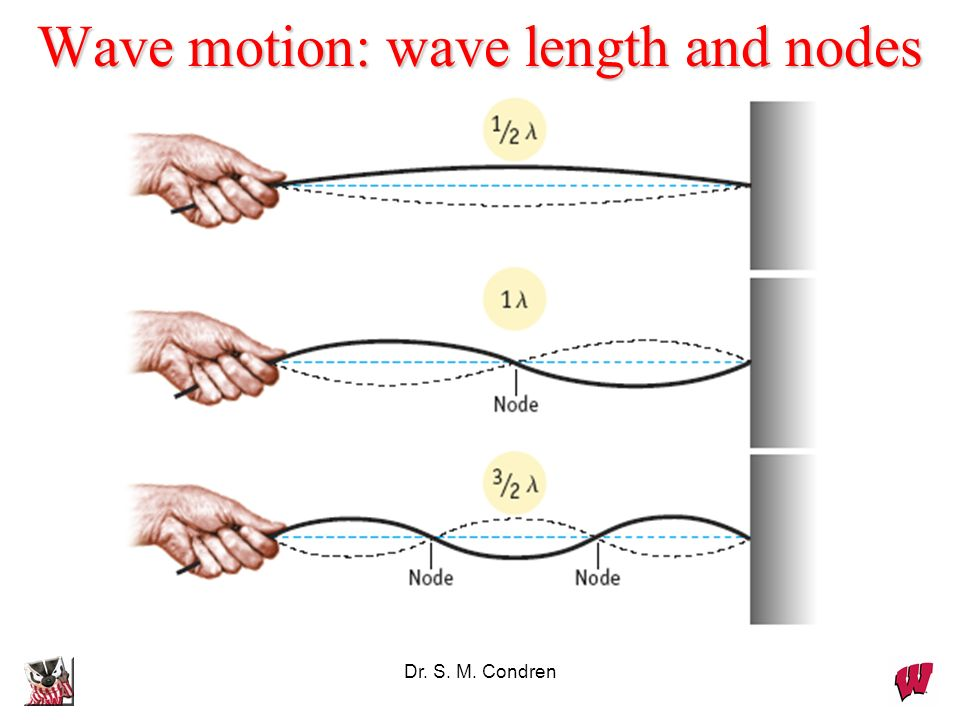 Wave motion: wave length and nodes