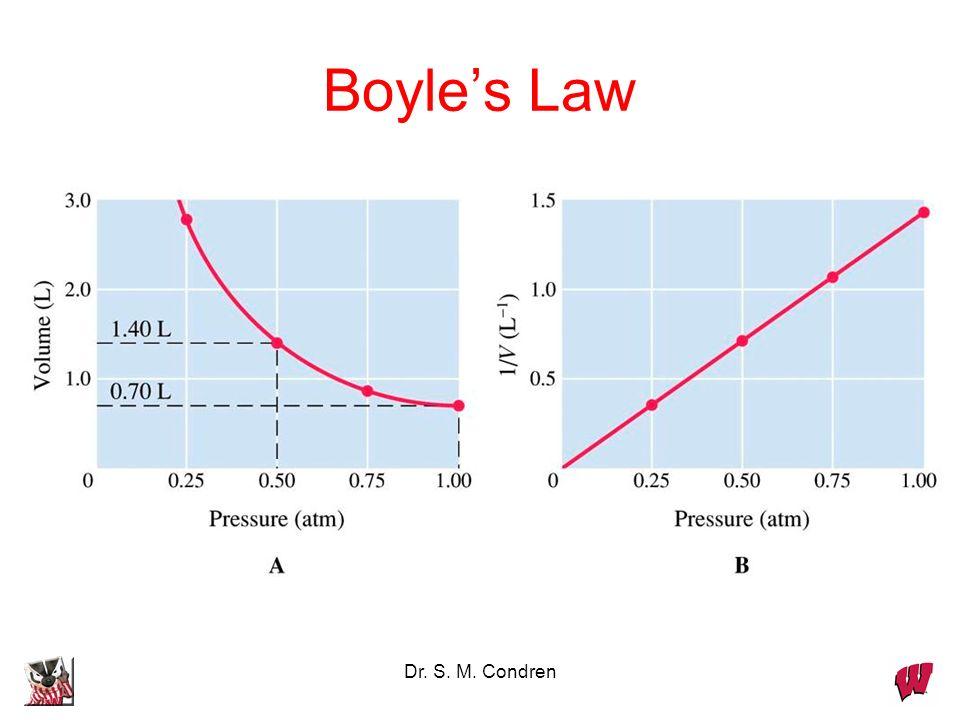 Boyle's Law Dr. S. M. Condren