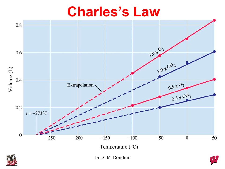 Charles's Law Dr. S. M. Condren
