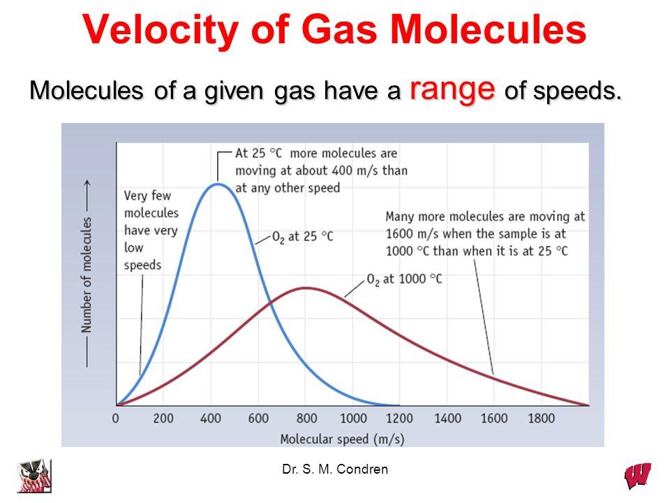 Velocity of Gas Molecules