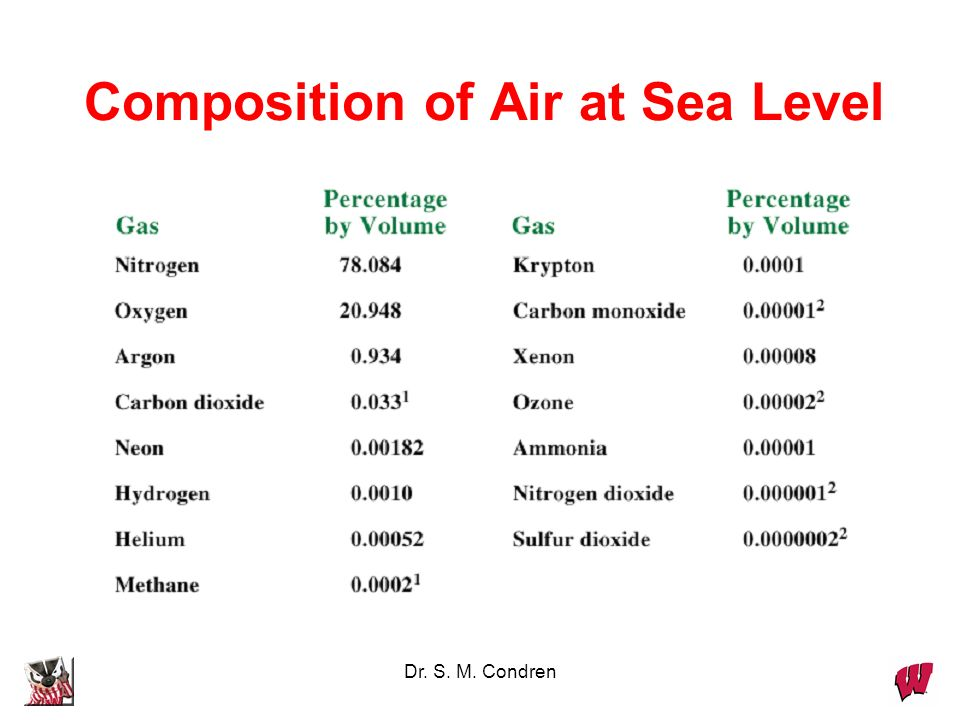 Composition of Air at Sea Level