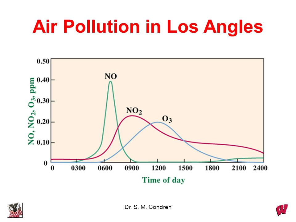 Air Pollution in Los Angles