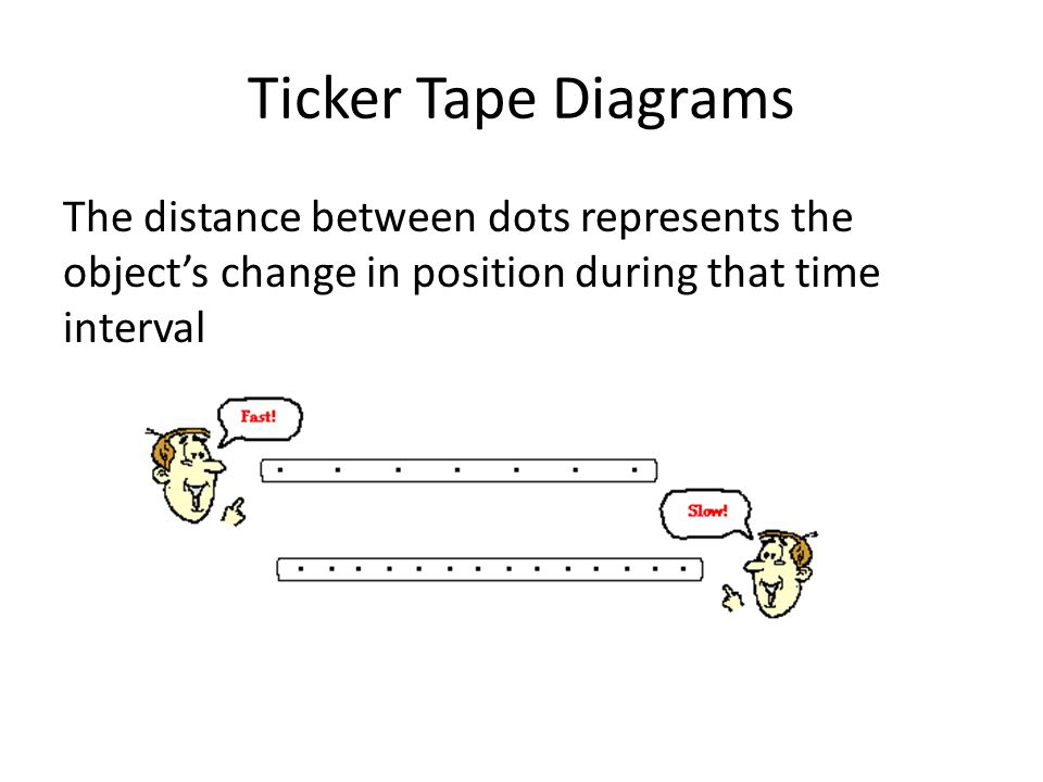 Ticker Tape Diagrams The distance between dots represents the object's change in position during that time interval.