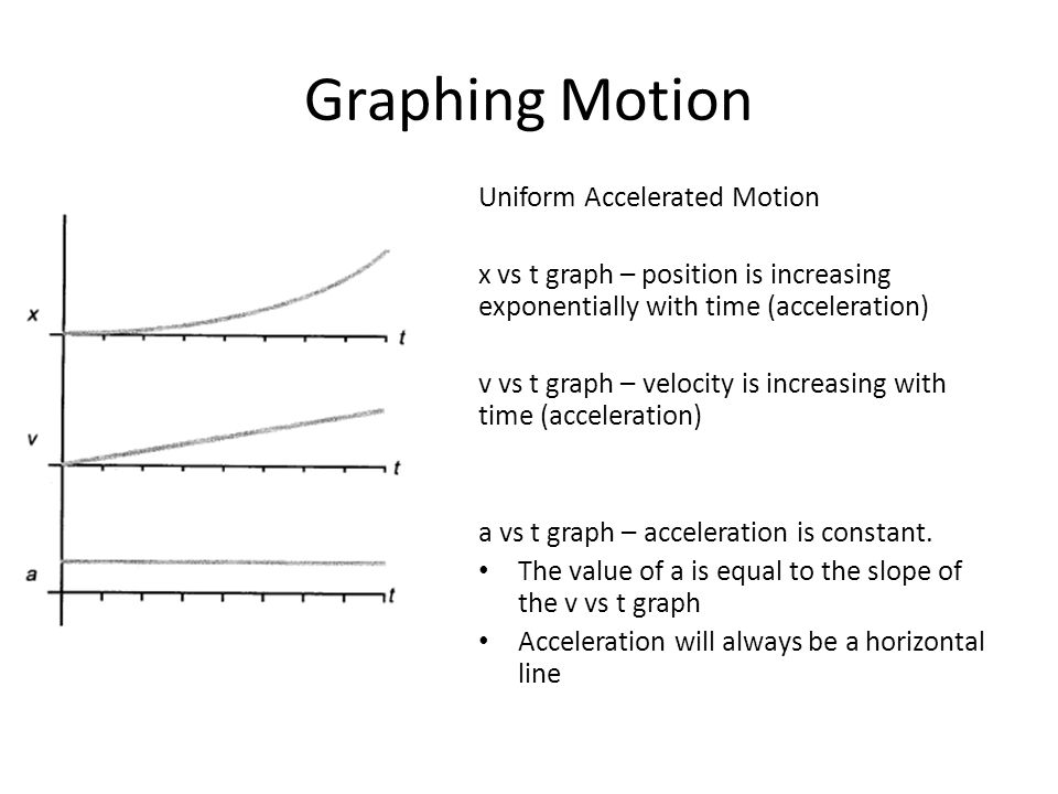 Graphing Motion Uniform Accelerated Motion