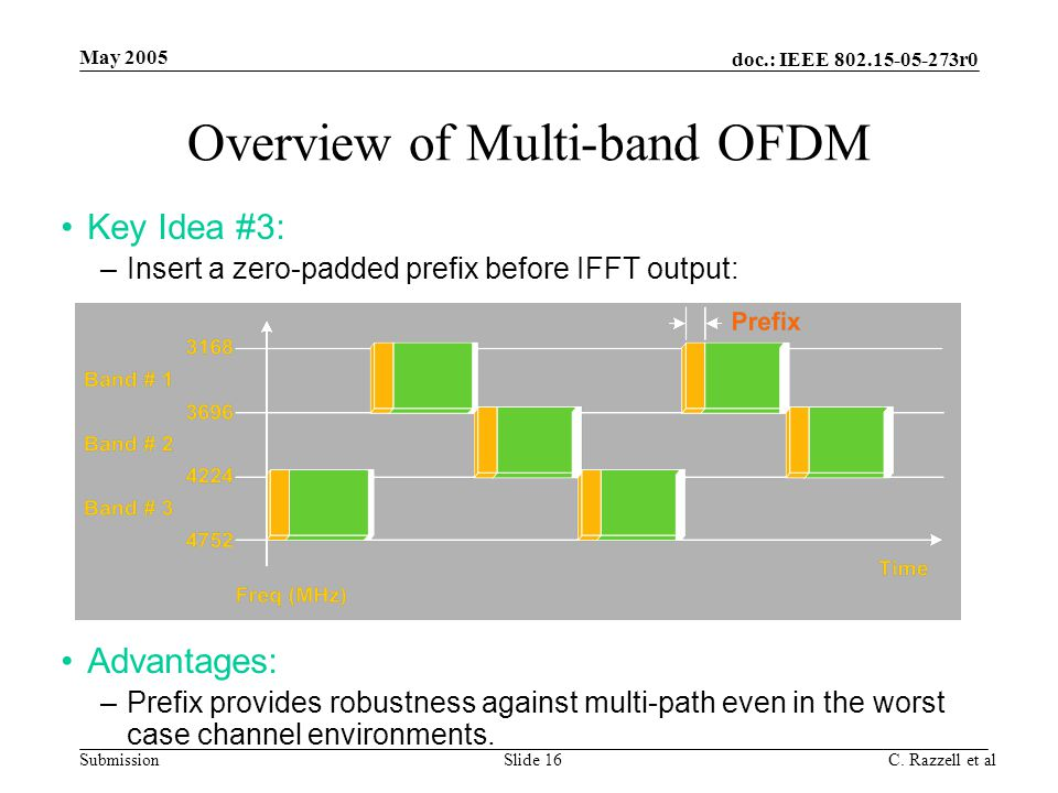 Overview of Multi-band OFDM