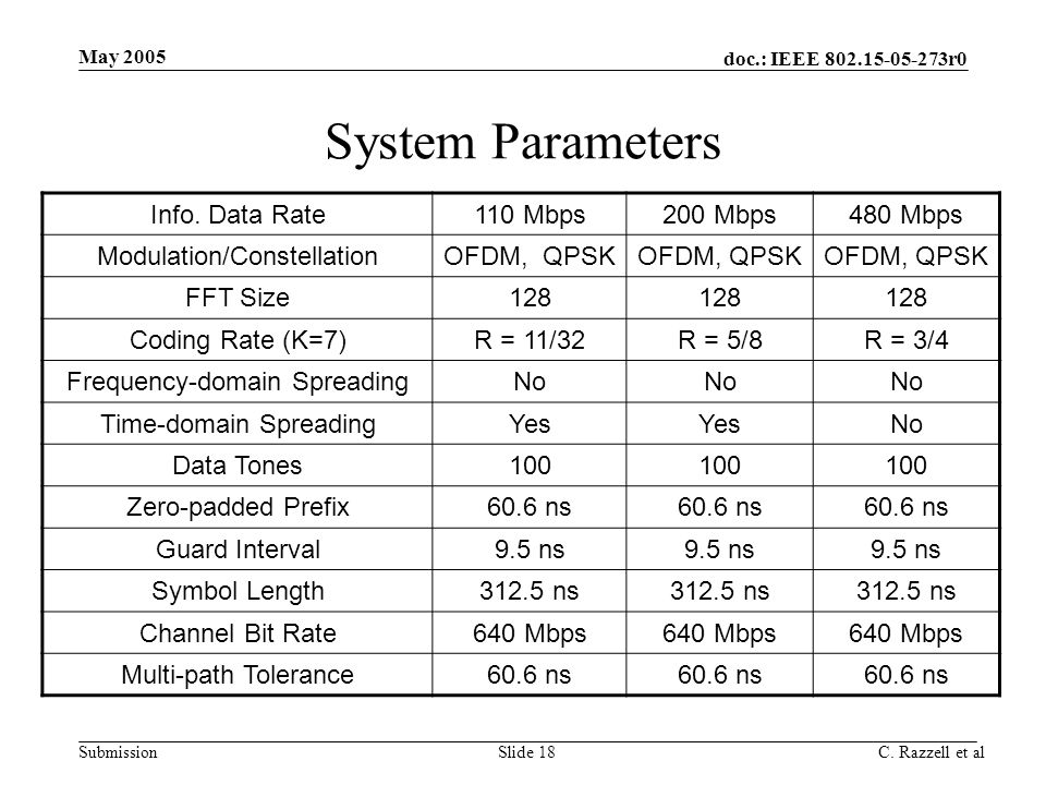 System Parameters Info. Data Rate 110 Mbps 200 Mbps 480 Mbps