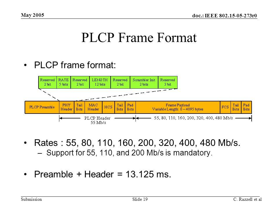 PLCP Frame Format PLCP frame format: