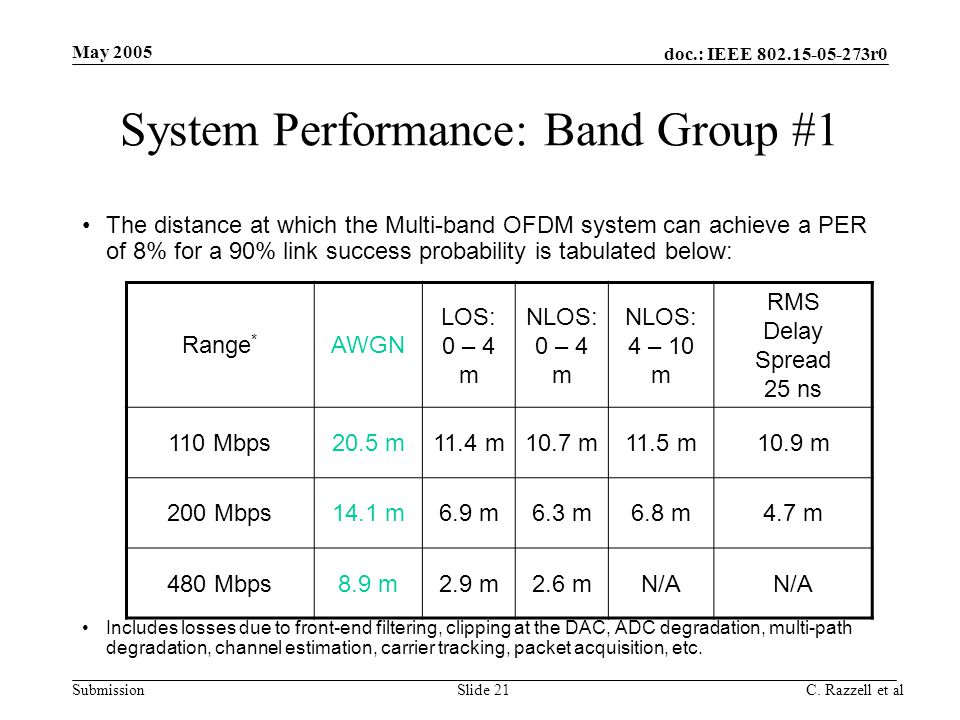 System Performance: Band Group #1