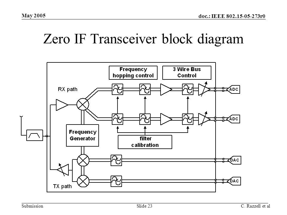 Zero IF Transceiver block diagram