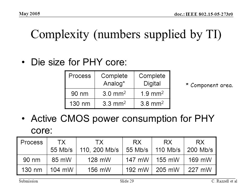 Complexity (numbers supplied by TI)