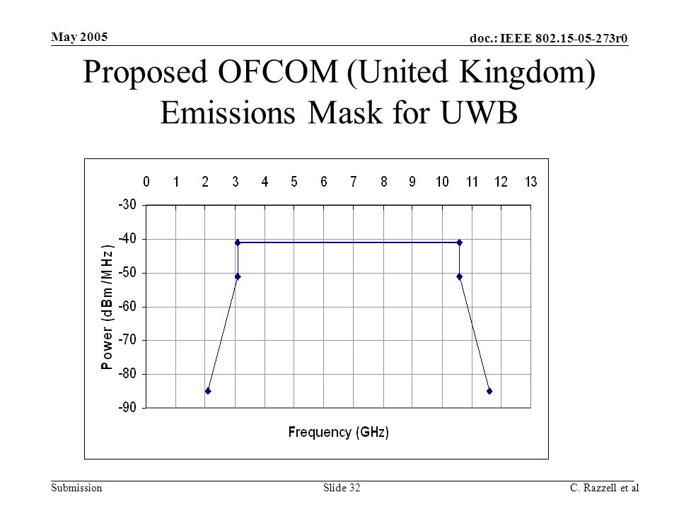 Proposed OFCOM (United Kingdom) Emissions Mask for UWB