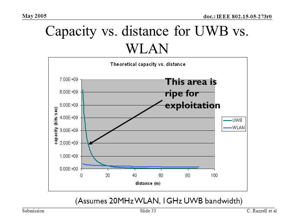 Capacity vs. distance for UWB vs. WLAN
