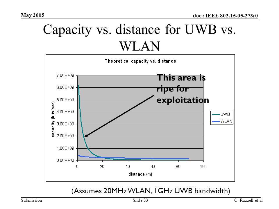 Capacity vs. distance for UWB vs. WLAN