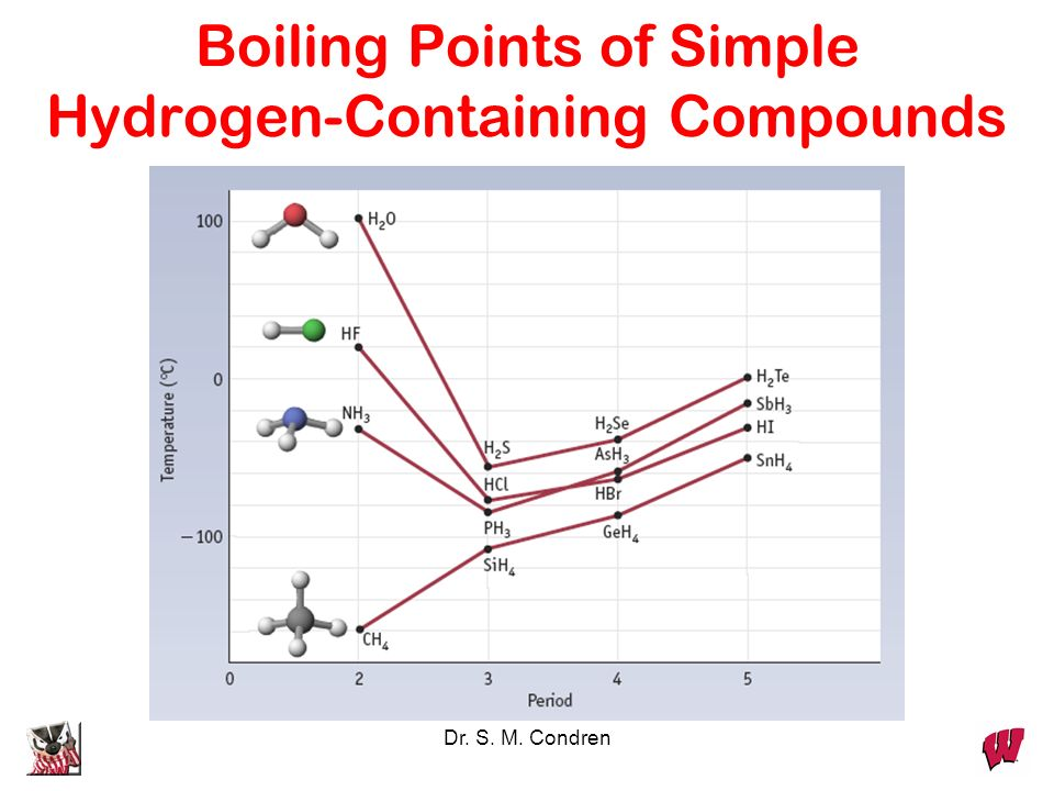Boiling Points of Simple Hydrogen-Containing Compounds