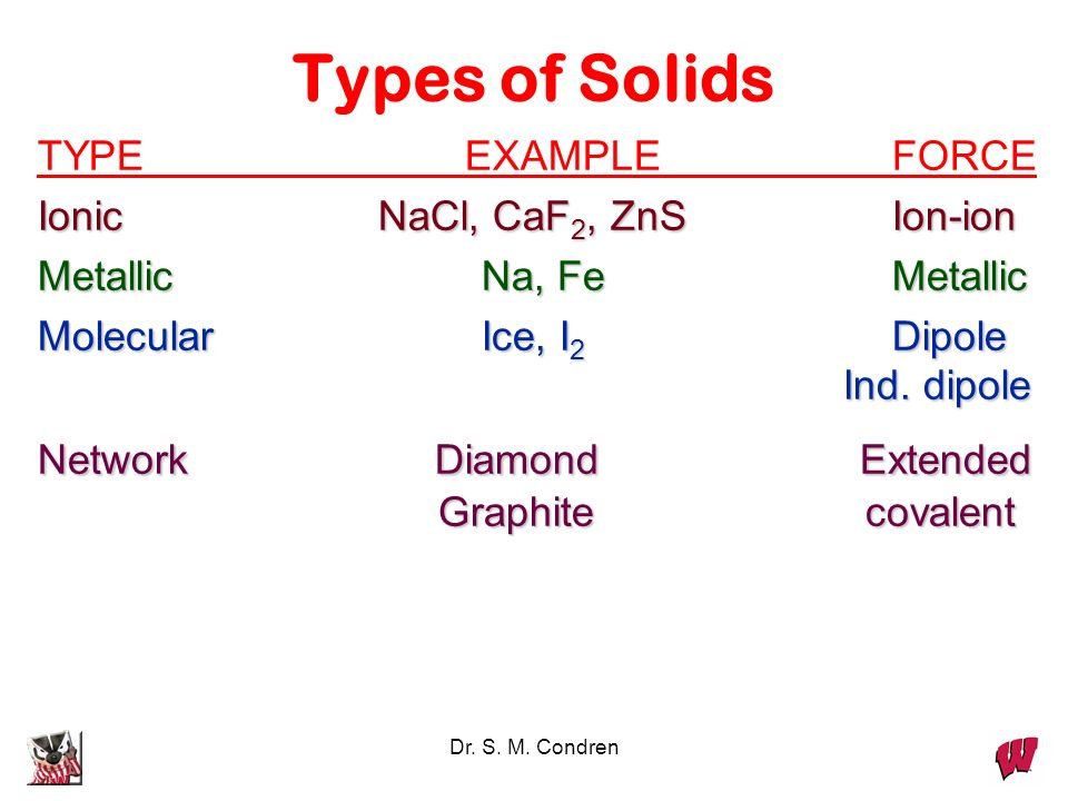 Types of Solids TYPE EXAMPLE FORCE Ionic NaCl, CaF2, ZnS Ion-ion