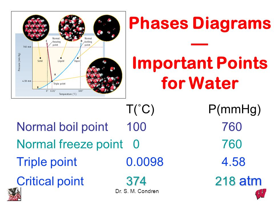 Phases Diagrams — Important Points for Water