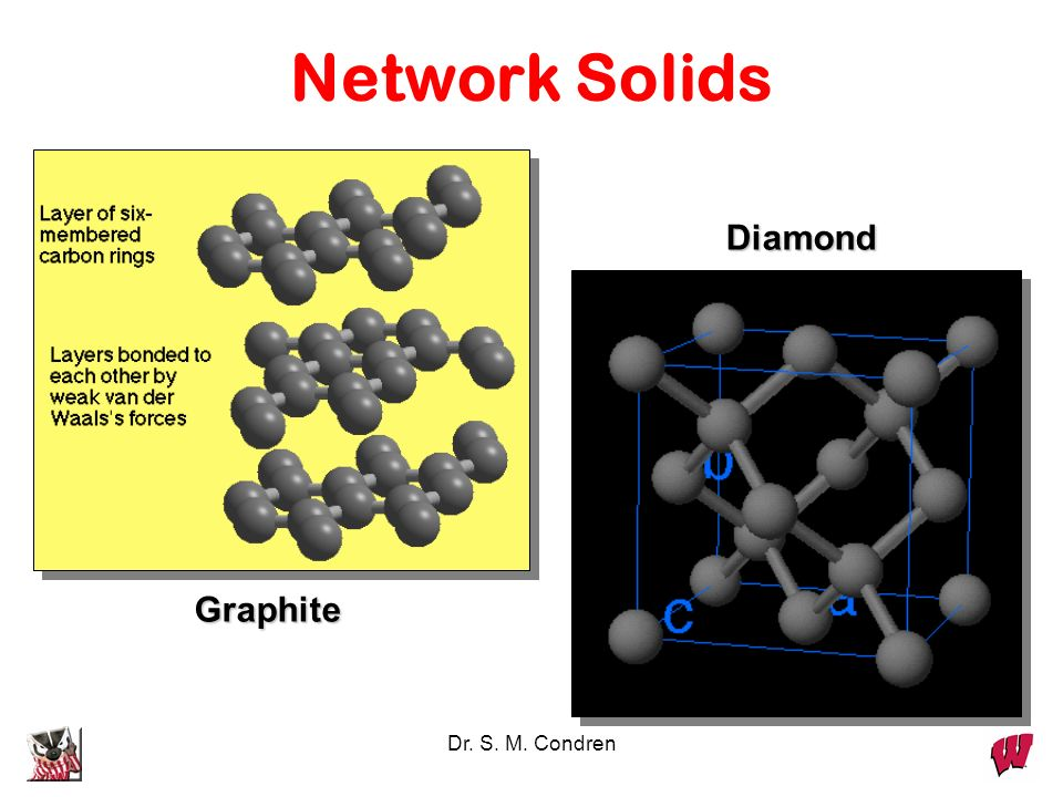 Network Solids Diamond Graphite Dr. S. M. Condren