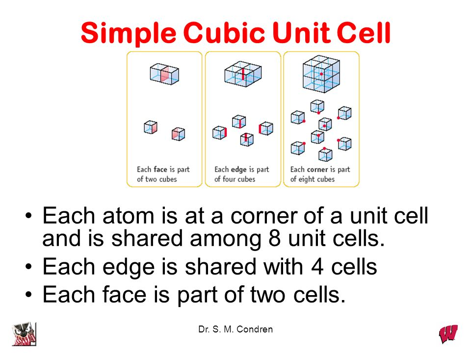 Simple Cubic Unit Cell Each atom is at a corner of a unit cell and is shared among 8 unit cells. Each edge is shared with 4 cells.
