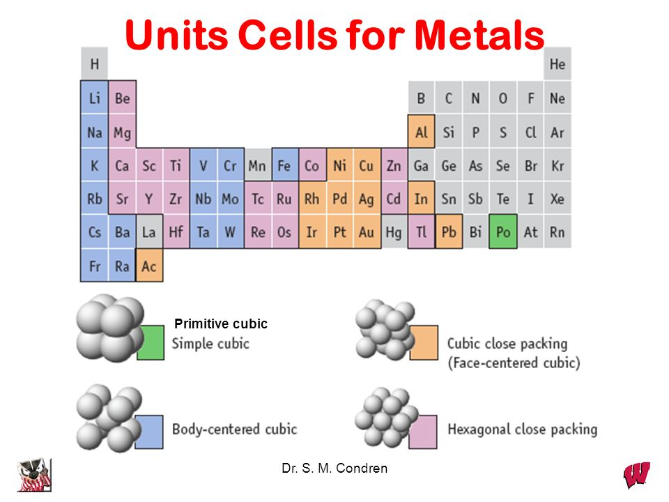 Units Cells for Metals Primitive cubic Dr. S. M. Condren