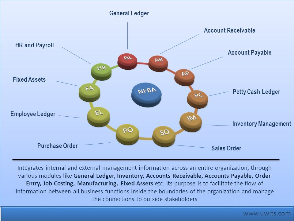 www.uwits.com General Ledger Account Receivable HR and Payroll