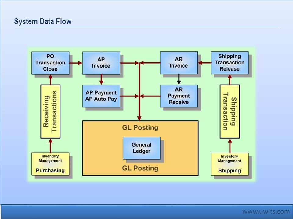 System Data Flow www.uwits.com