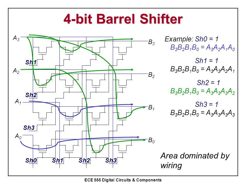 4-bit Barrel Shifter Area dominated by wiring Example: Sh0 = 1