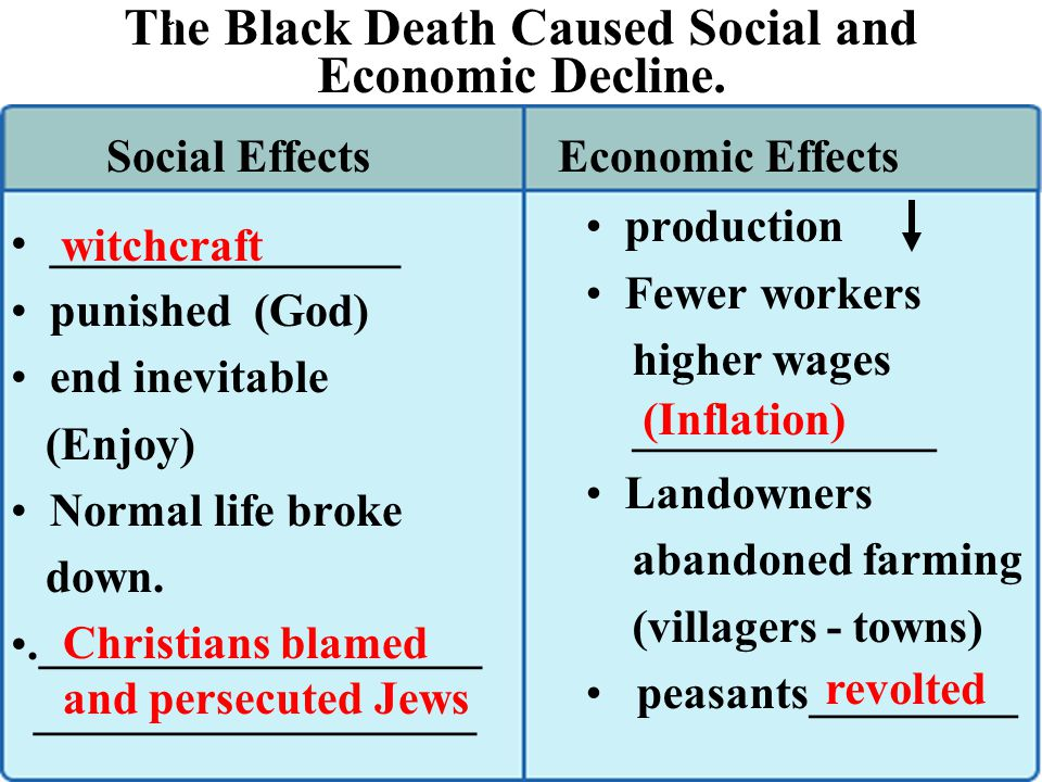 The Black Death Caused Social and Economic Decline.