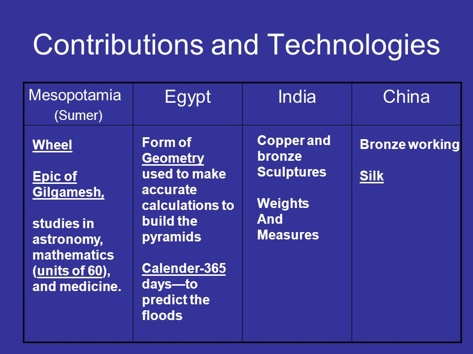 Contributions and Technologies