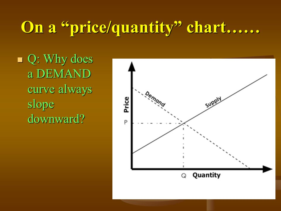 On a price/quantity chart……