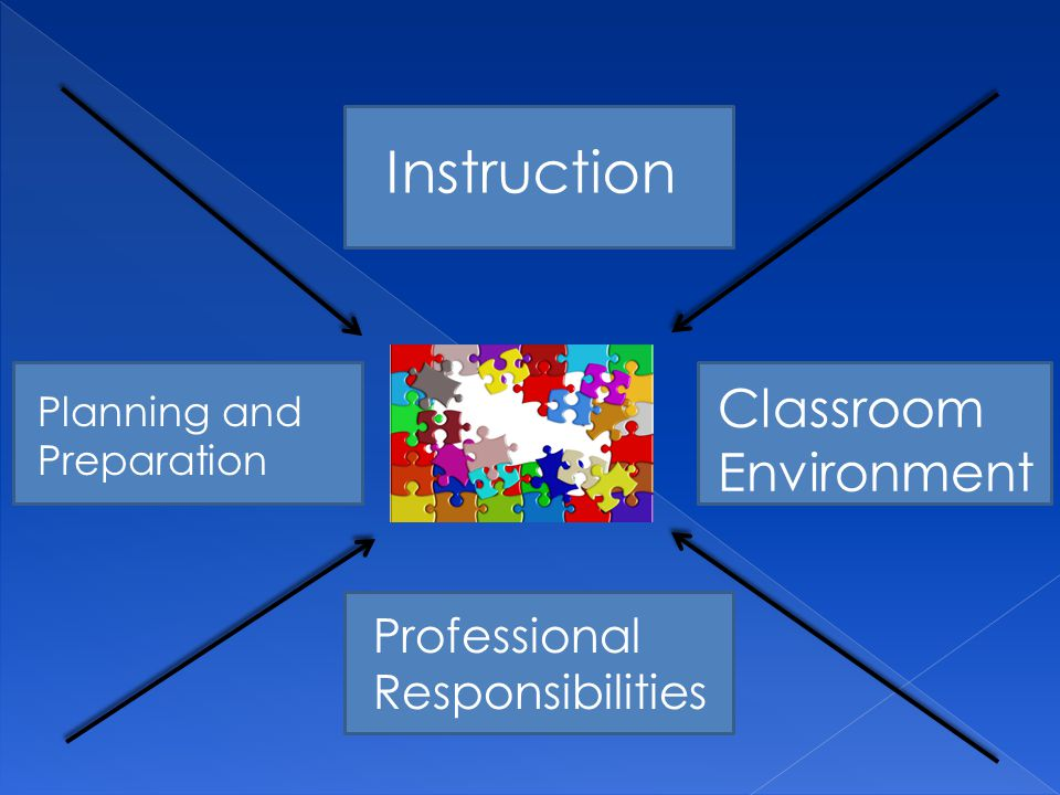 Instruction Classroom Environment Professional Responsibilities