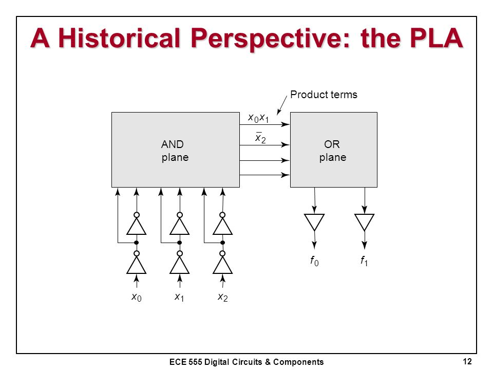A Historical Perspective: the PLA