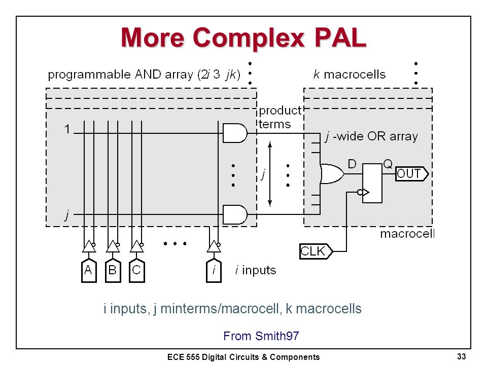 i inputs, j minterms/macrocell, k macrocells