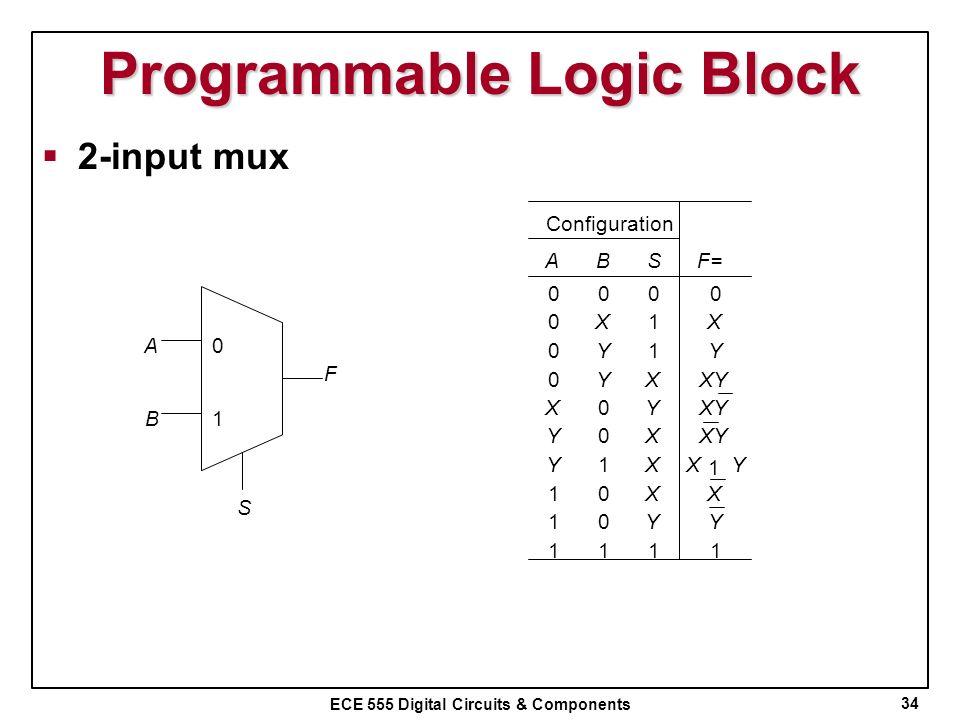Programmable Logic Block