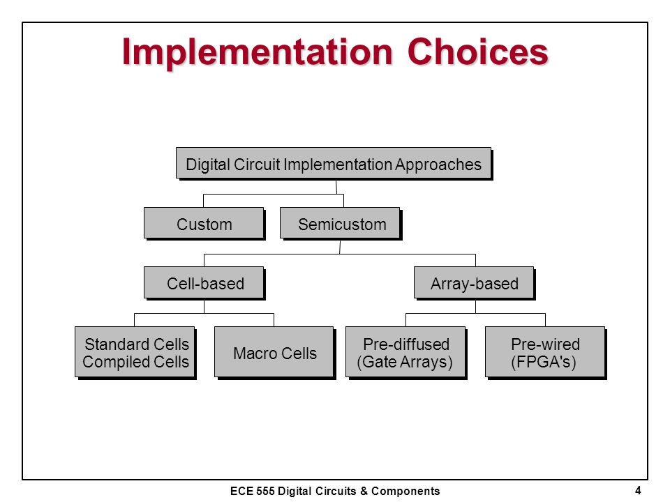 Implementation Choices