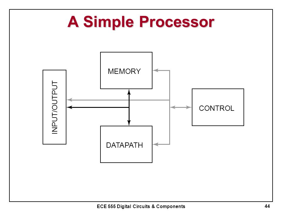 A Simple Processor MEMORY INPUT/OUTPUT CONTROL DATAPATH