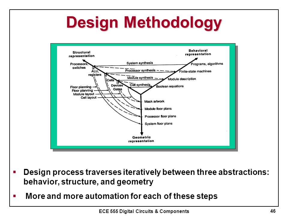Design Methodology Design process traverses iteratively between three abstractions: behavior, structure, and geometry.