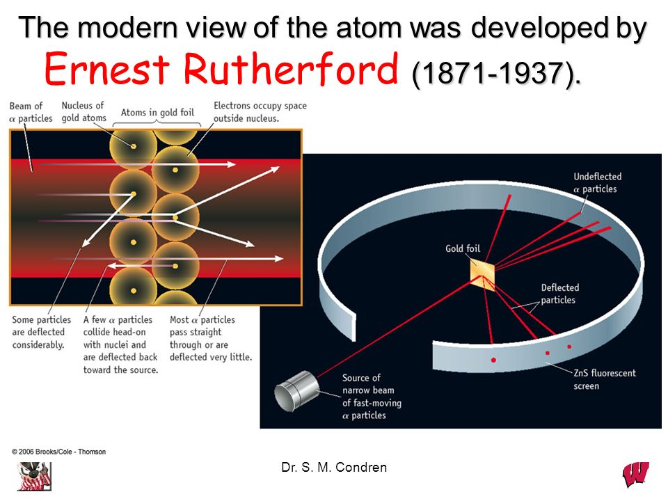 The modern view of the atom was developed by Ernest Rutherford ( ).
