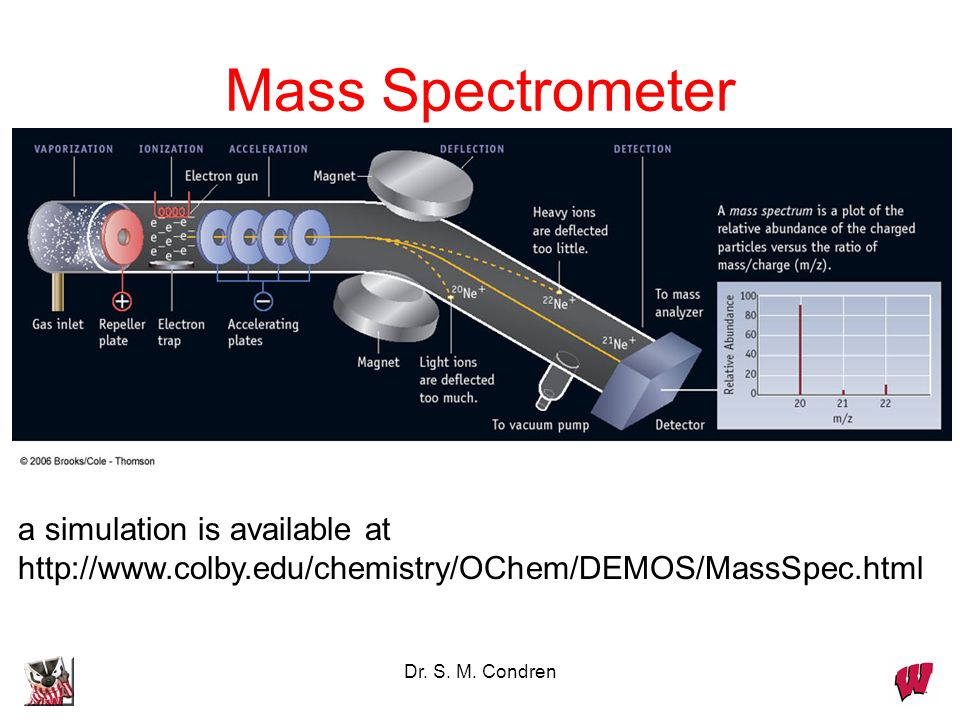 Mass Spectrometer a simulation is available at